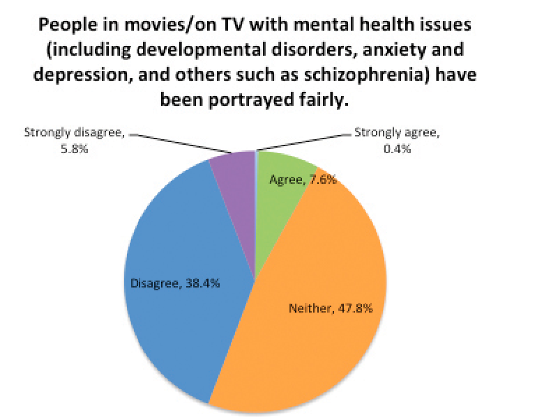 Students Provide Perspectives On Mental Health Issues Stigmas